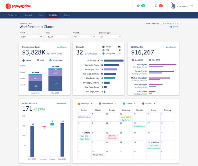 Workforce at Glance Dashboard