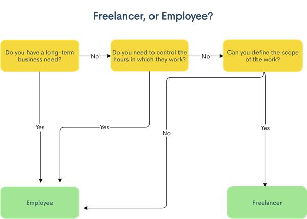 Freelancer or Employee Chart