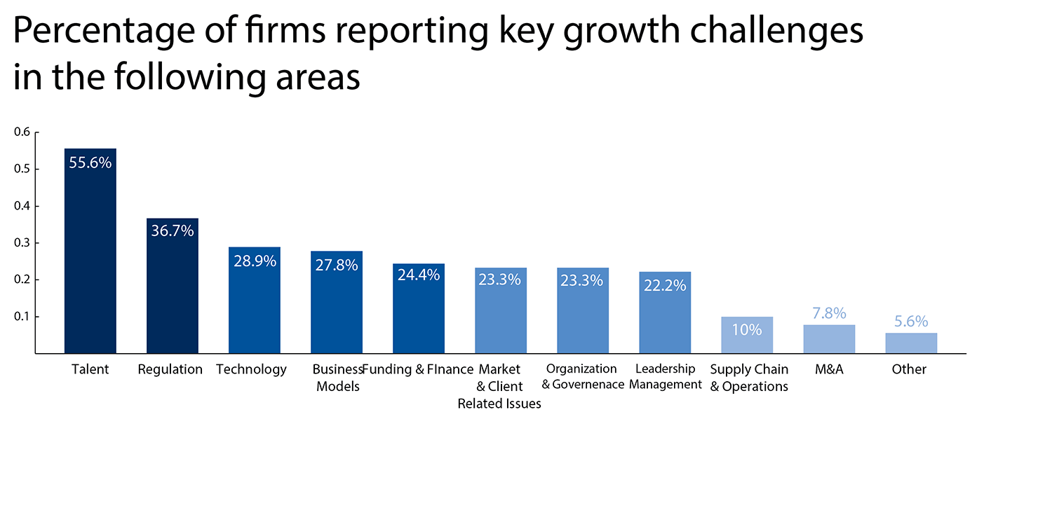 Bar charts % of key growth challenges for companies